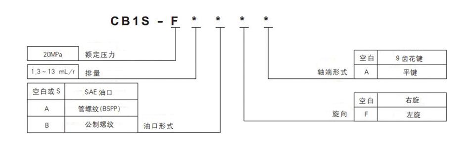 CB1S齿轮泵型谱